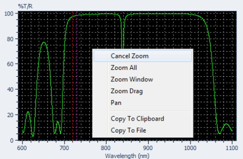 Graphs can be zoomed in a number of different ways, copied to the clipboard, saved as BMP files, and many can be saved to CSV files for analysis in third party software.