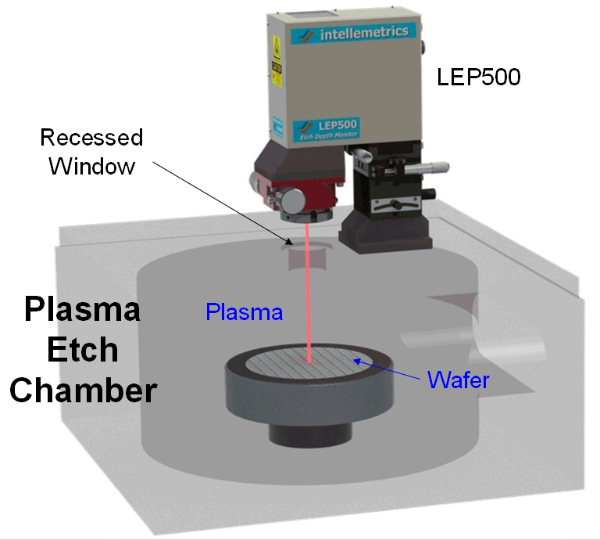 Plasma Etch Chamber